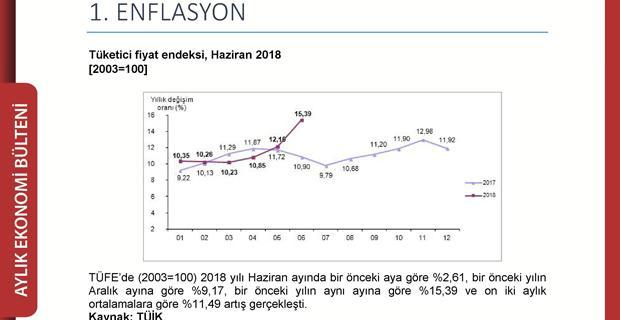 ETO'dan aylık Ekonomi Bülteni