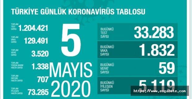 Son 24 saatte korona virüs nedeniyle 59 kişi hayatını kaybetti