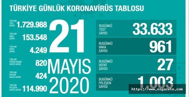 Son 24 saatte korona virüsten 27 kişi hayatını kaybetti