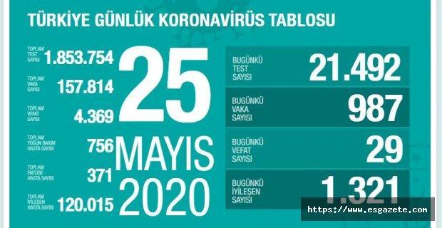 Son 24 saatte korona virüsten 29 can kaybı, 987 yeni vaka