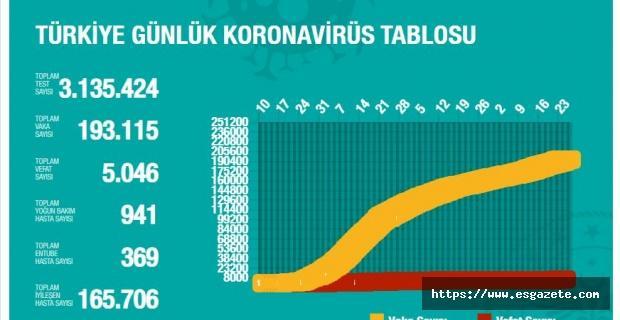 Korona virüsten 21 kişi daha hayatını kaybetti