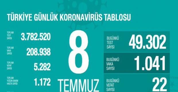 Son 24 saatte korona virüsten 22 kişi hayatını kaybetti