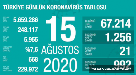 Son 24 saatte korona virüs nedeniyle 21 kişi öldü
