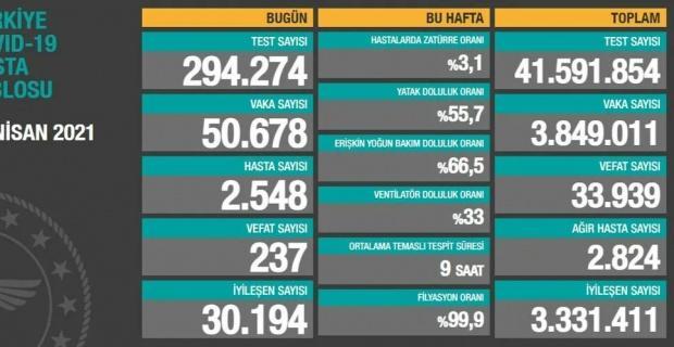 Korona virüsten 237 kişi hayatını kaybetti