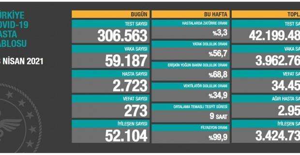 Korona virüsten 273 kişi hayatını kaybetti