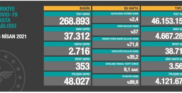 Korona virüsten 353 kişi hayatını kaybetti
