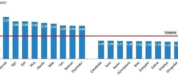 Eskişehir en düşük listede