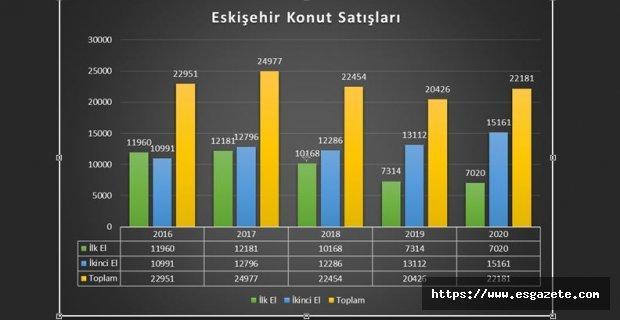 Eskişehir'de ev fiyatları ne kadar arttı?