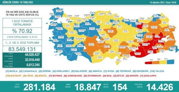 Korona virüsten 154 kişi hayatını kaybetti
