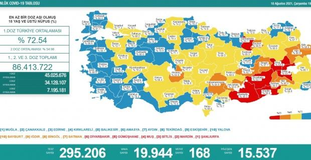 Korona virüsten 168 kişi hayatını kaybetti
