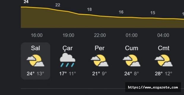 Eskişehir için kuvvetli yağış uyarısı