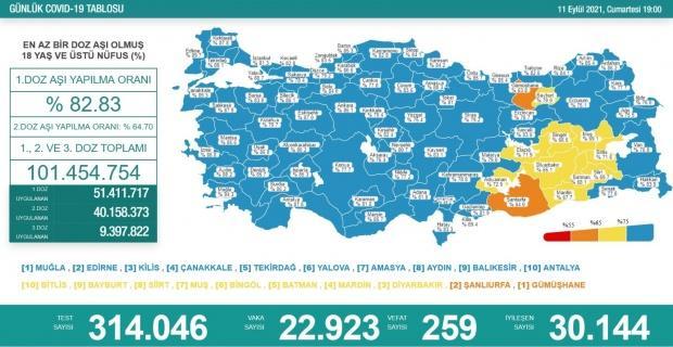Korona virüsten 259 kişi hayatını kaybetti