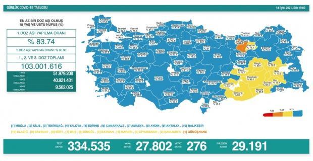 Korona virüsten 276 kişi hayatını kaybetti