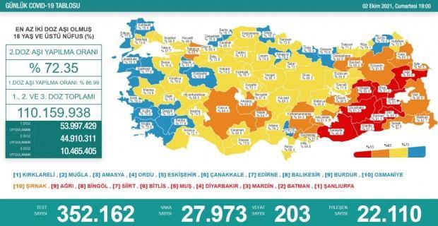 Korona virüsten 203 kişi hayatını kaybetti