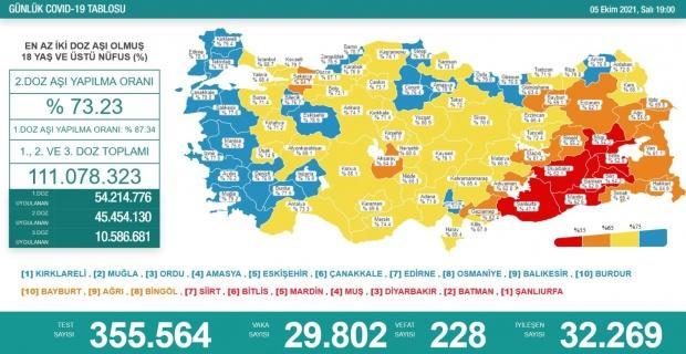 Korona virüsten 228 kişi hayatını kaybetti