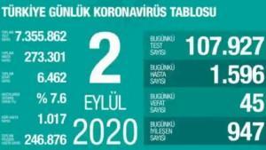 Son 24 saatte korona virüsten 45 kişi hayatını kaybetti